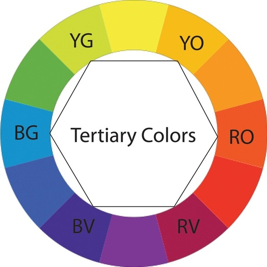 The First Thing We Must Do After Painting Our Series Of Colors Is To Choose 3 Primary Secondary And 6 Tertiary